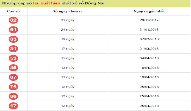 Các cặp lô gan chưa xuất hiện trong 30 đợt quay cầu gần đây tại Đồng Nai - Win2888vn