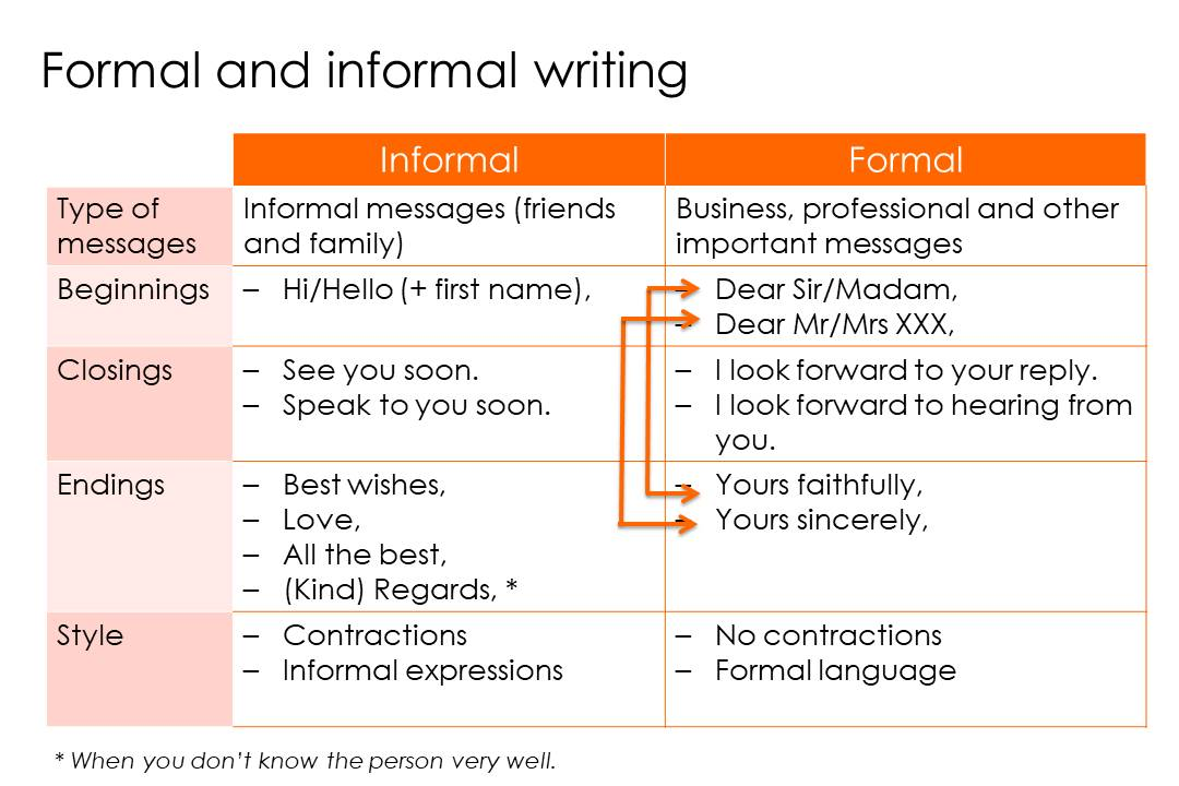 Writers of informal essays intend to