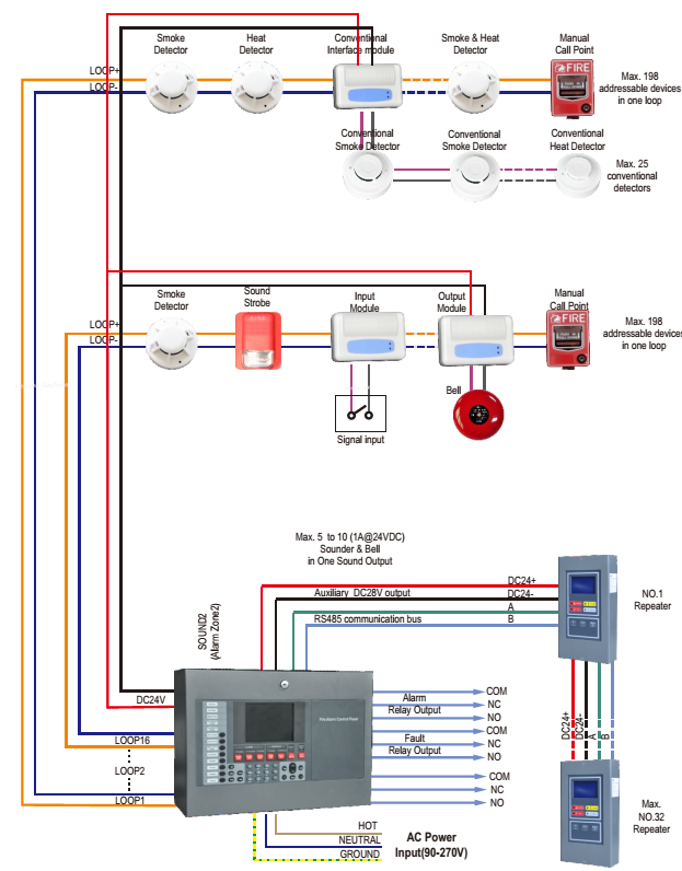 Addressable Fire Alarm System Architecture