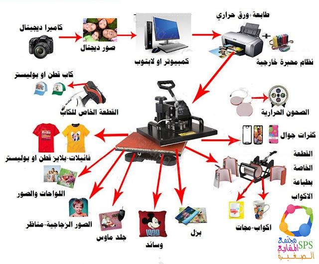 مشروع ماكينة طباعة الصور