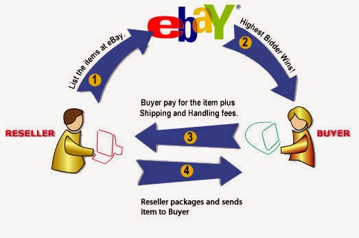 Shopping Online with Ebay from Cambodia - Part 2