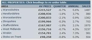 英國不動產-中部地區房價指數