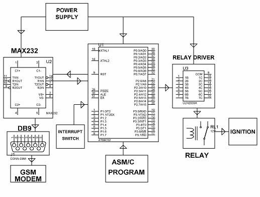 Kit Based Projects for Engineering Students: GSM Project