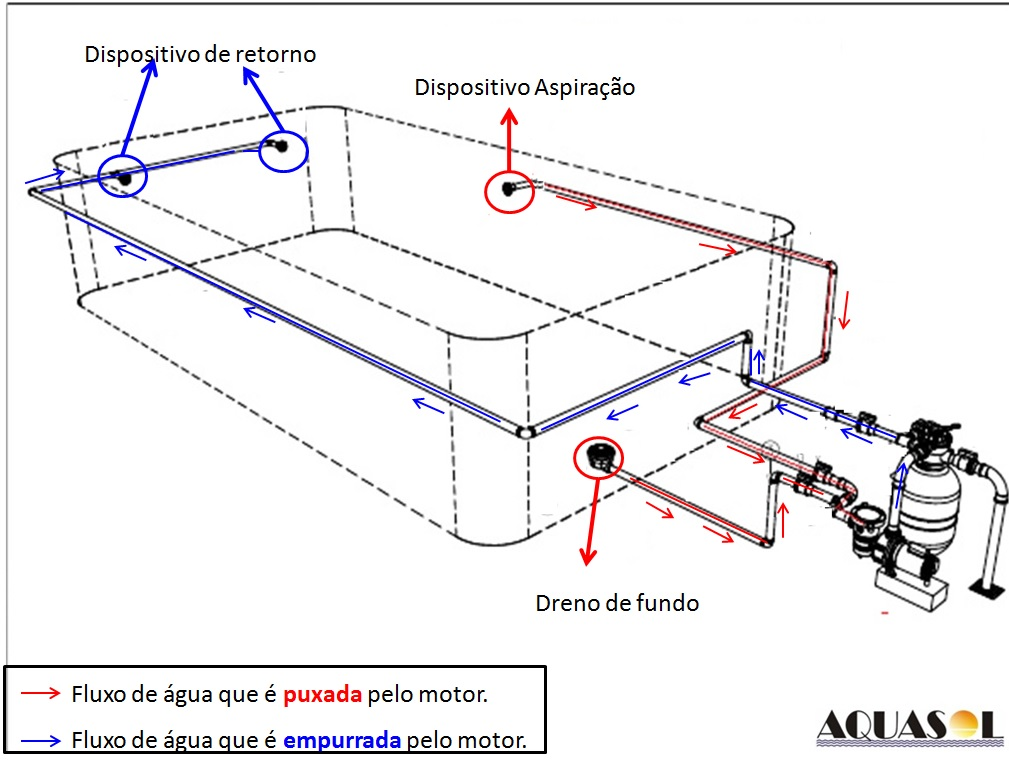 Piscina online construindo a piscina de concreto dreno for Manual de construccion de piscinas pdf