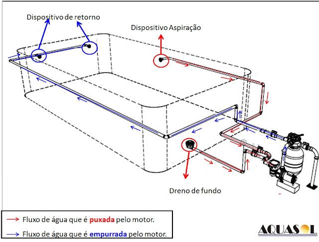 Piscina online construindo a piscina de concreto dreno for Planos para alberca