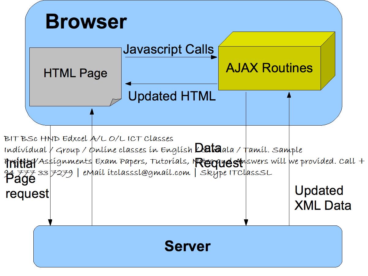MSc BIT BSc HND Edxcel PHP Web Application Projects ...
