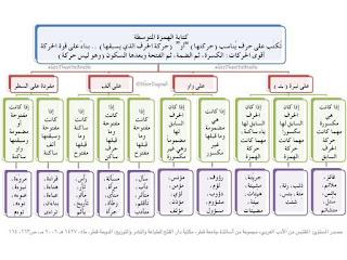 """قواعد اللغة للمرحلة الابتدائية  """"صور"""" 4"""