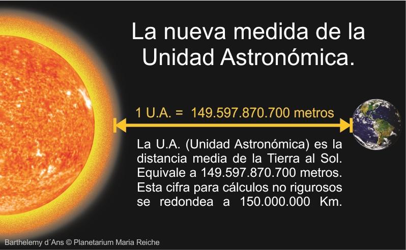 El Concepto De Unidad Astronomica Desafio Sideral