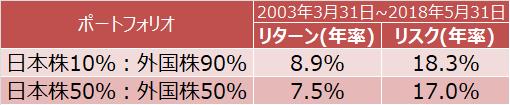 日本株10%:外国株90%と日本株50%:外国株50%のリターンとリスクの特性比較