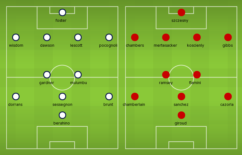 Possible Line-ups: West Brom vs Arsenal