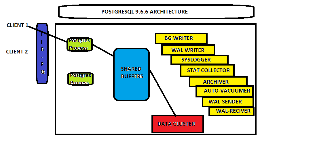 Postgresql Memory structure   PostgreSQL City