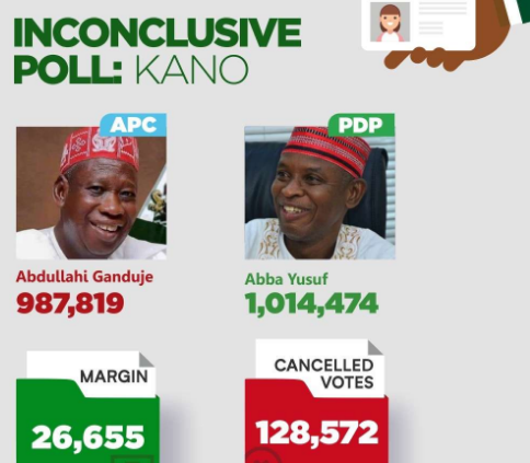 Confusion In Kano As Thugs Tear Result Of Last LGA