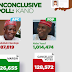 Big Confusion In Kano: No Results From Last LGA As Thugs Tear Results Sheet