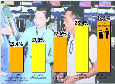 Thống kê tỉ lệ tăng trưởng hành khách tự check-in của VNA Nguồn: Trung tâm DCS & SSR - Đồ họa: Q.MINH