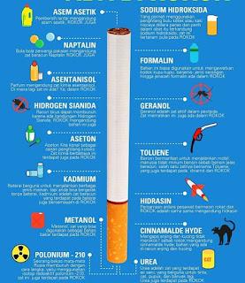 Racun yang terkandung di dalam sebatang Rokok