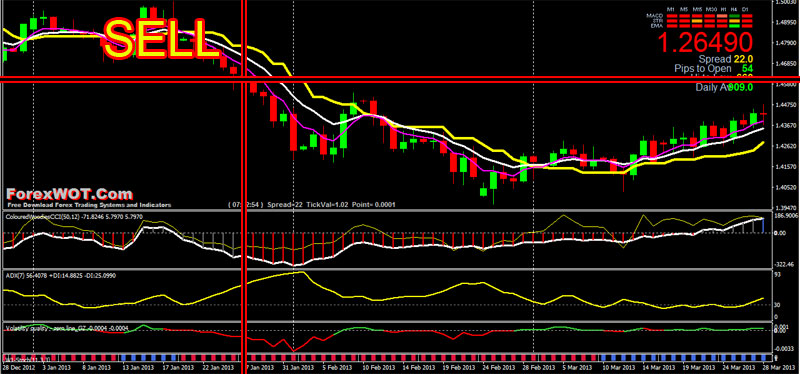 Forex-Woodies-CCI-Trend-SELL