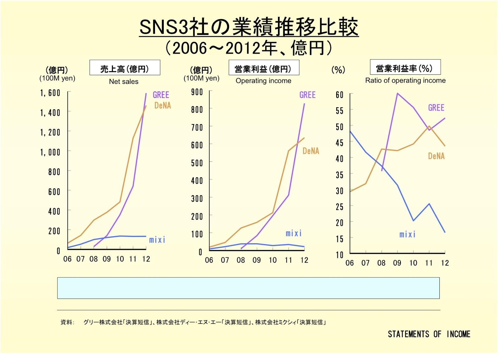 SNS3社の業績推移比較