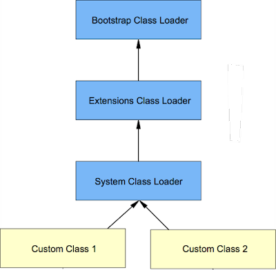 What is classloader In java?
