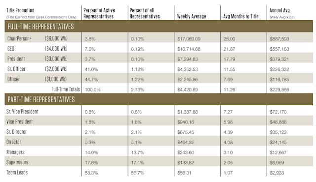 Ariix Average Earnings Report