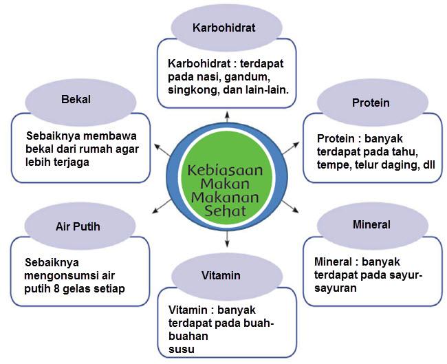 Makanan Sehat Anak Indonesia