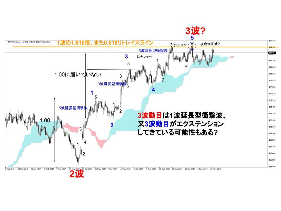 ユーロ円FX日足チャート