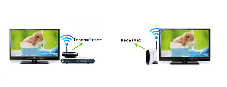 Wireless TV Sender (contain a Transmitter and a Receiver)