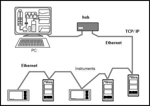 modbus wiring protocol