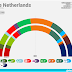 THE NETHERLANDS <br/>Peil.nl poll | October 2017