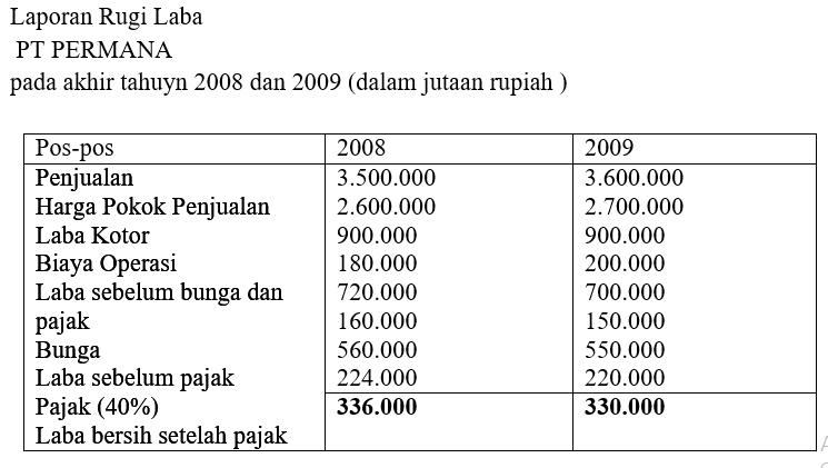 Analisis Sumber Dan Penggunaan Dana Himaka Unitri