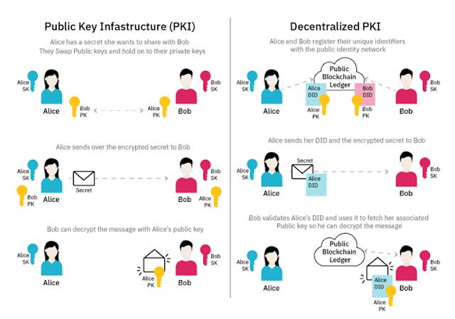 IBM Certification, IBM Guides, IBM Learning, IBM Tutorial and Material, IBM Blockchain