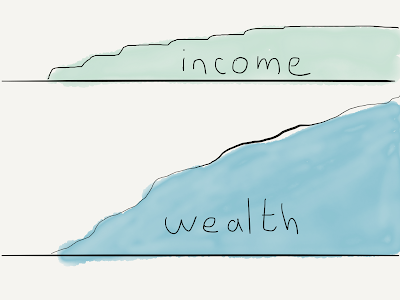 Income Vs. Wealth