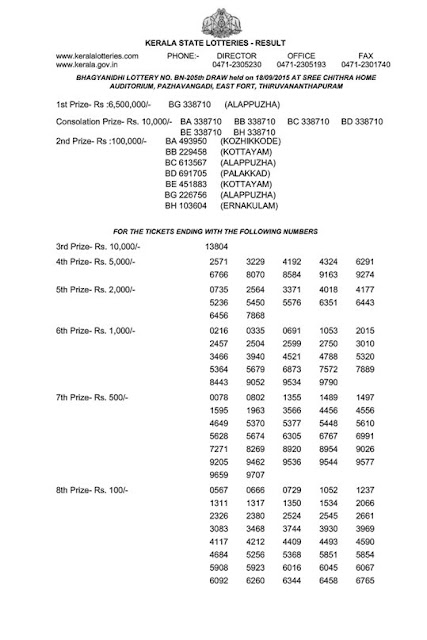 Official result of Kerala lottery Bhagyanidhi (BN-205) on 18.09.2015