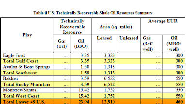 Does the U.S. Really Have More Oil than Saudi Arabia? thumbnail