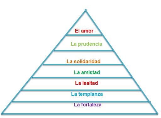 Explicacion de la piramide kelsen yahoo dating 10