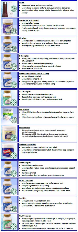 Senarai Vitamin Shaklee