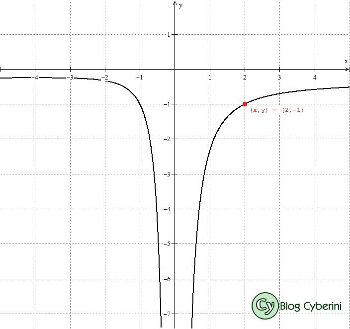 Gráfico do limite