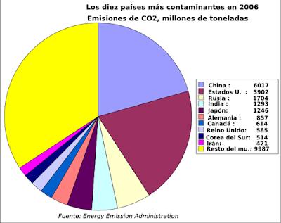 paises que mas contaminan Dióxido de Carbono