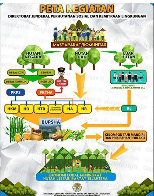 Infografis peningkatan ekonomi warga sekitar hutan dalam membuat produk