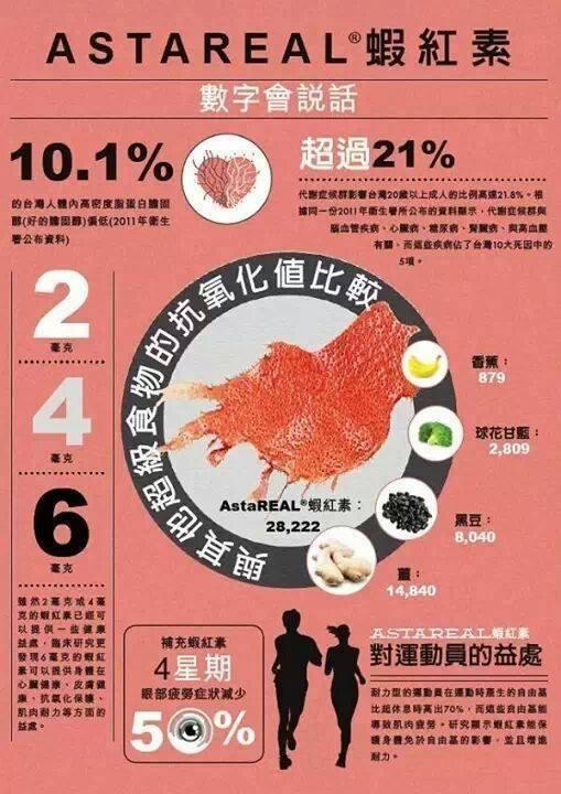 美安 SHOP.COM----實用產品分享: 蝦紅素在健康及營養的應用 美安 Prime™紅藻精華膠囊食品(含蝦紅素)
