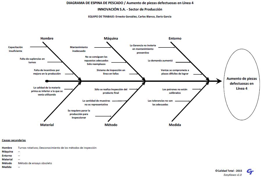 problema diagrama de pareto