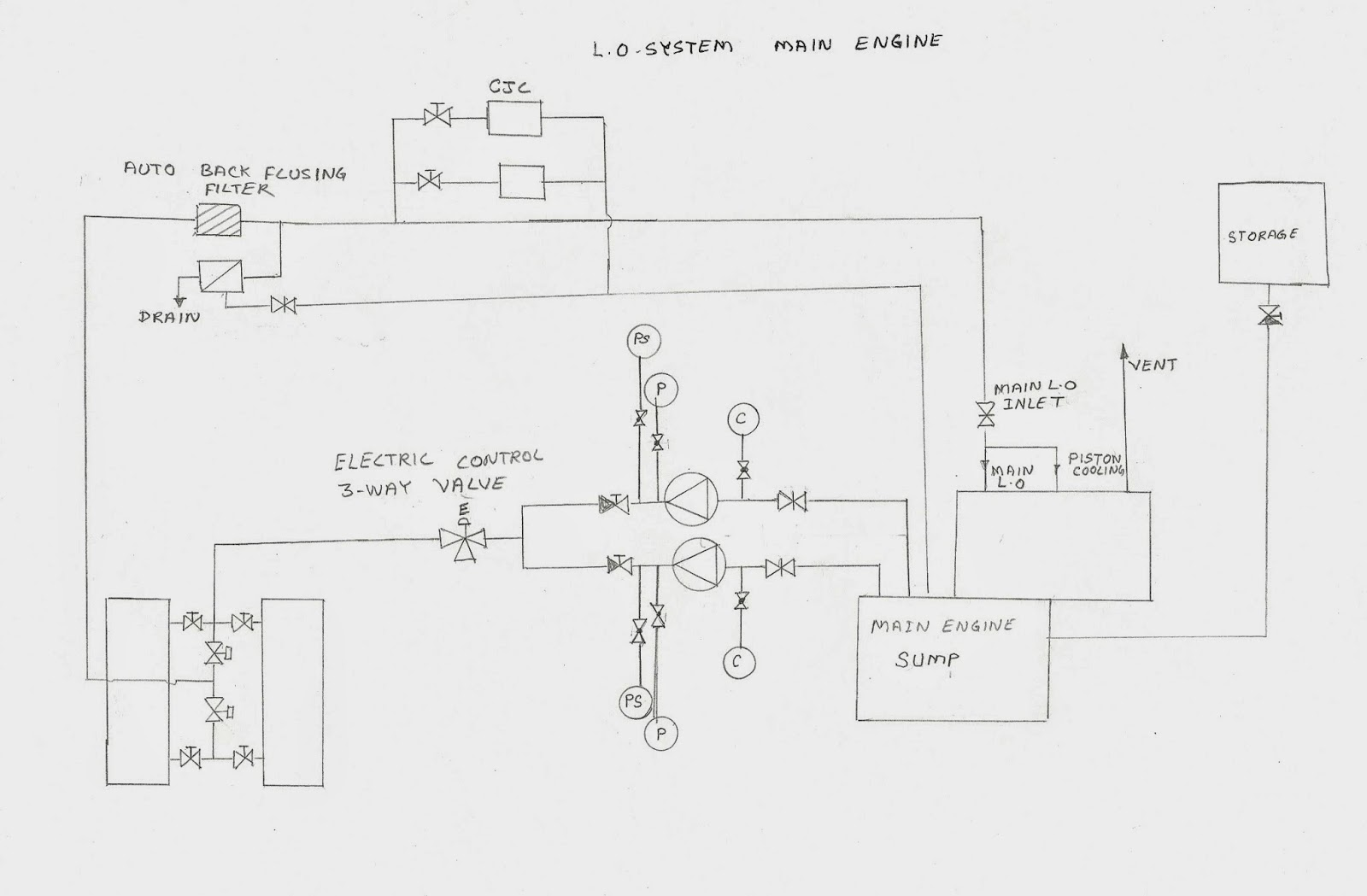 hight resolution of lube oil system main engine