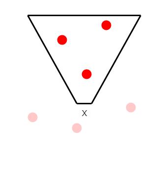 只同步玩家 X 前方 view-frustum 內的區域資料,其中紅色點表示為敵人,淡紅點表示敵人,但資料並沒有同步到用戶端