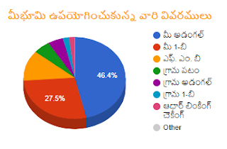 AP Mee Bhoomi Land Records