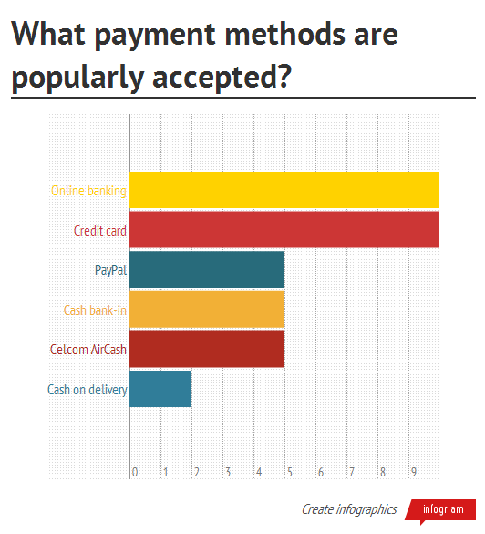 What payment methods are popularly accepted in Malaysia?