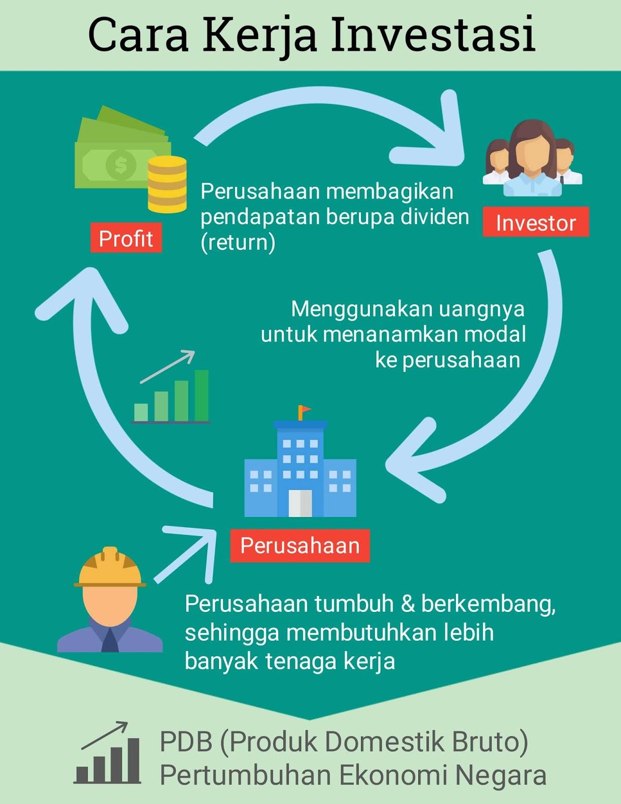 Bagaimana investasi bekerja untuk memajukan ekonomi negara