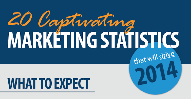 20 Fascinating Digital Marketing Statistics [infographic]