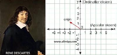 Rene Descartes dengan Teori Koordinatnya