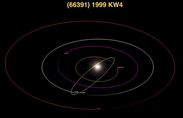 orbita asteroide 1999 KW4 com relação a orbita da Terra