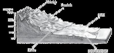 Bentuk-bentuk Permukaan Bumi Daratan