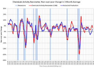 Chemical Activity Barometer Shows Modest Slowing in August